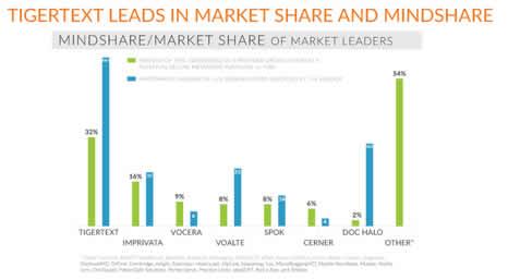 tigertext-market-share-secure-messaging
