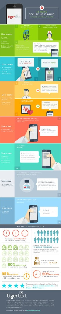 NS How to Send HIPAA Compliant Text Messages Infographic