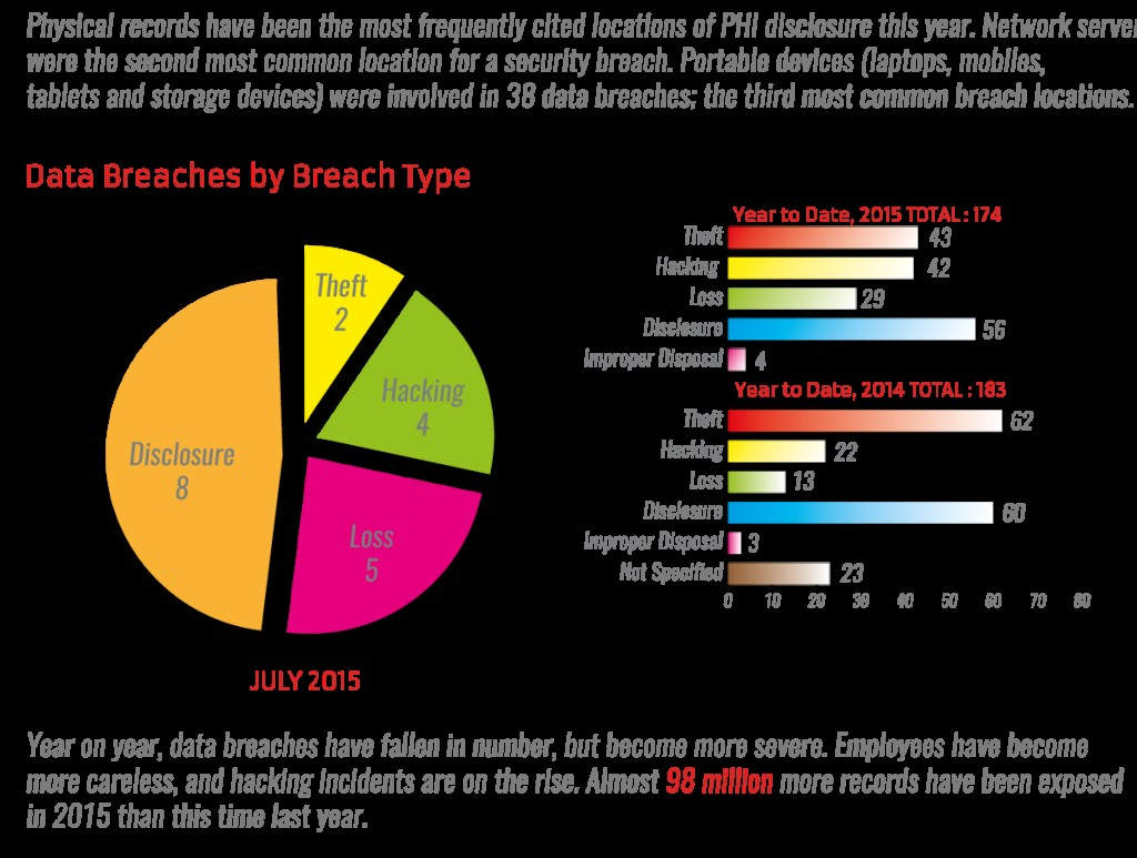 NS Summary of July 2015 Data Breaches Infographic 3