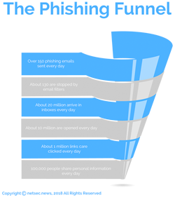 Phishing Funnel