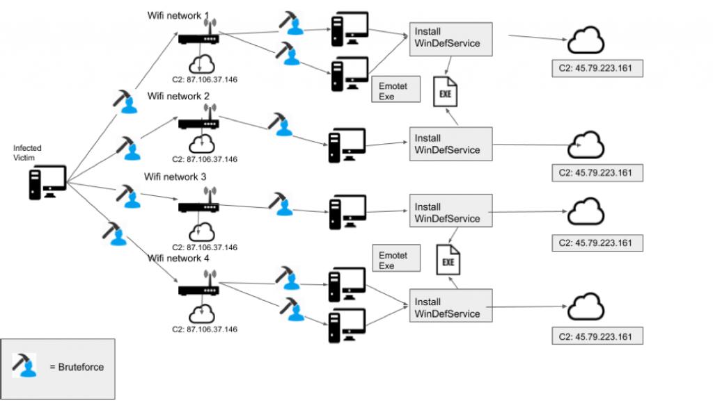Emotet Propagation via WiFi. Image Source Binary Defense
