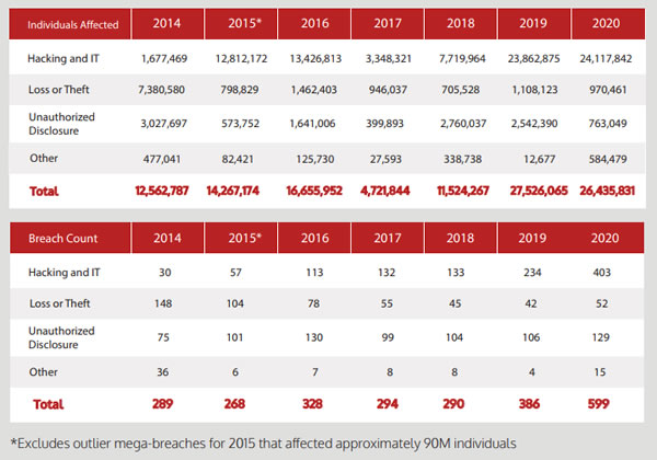 US Healthcare Data Breaches 2014-2020